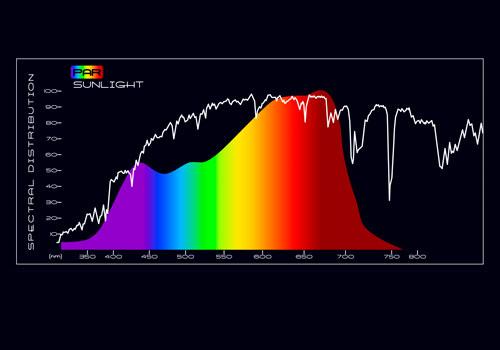 graf i regnbuens farver over spektral linjer og varmebølger