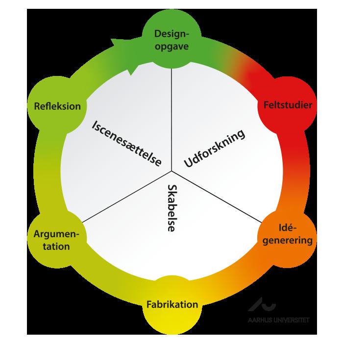 designprocescirkel