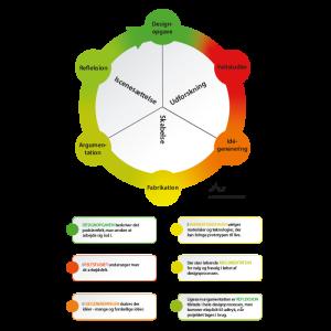 designprocesmodel med forklaring