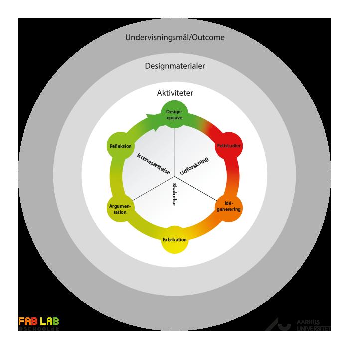designprocesmodel forløb