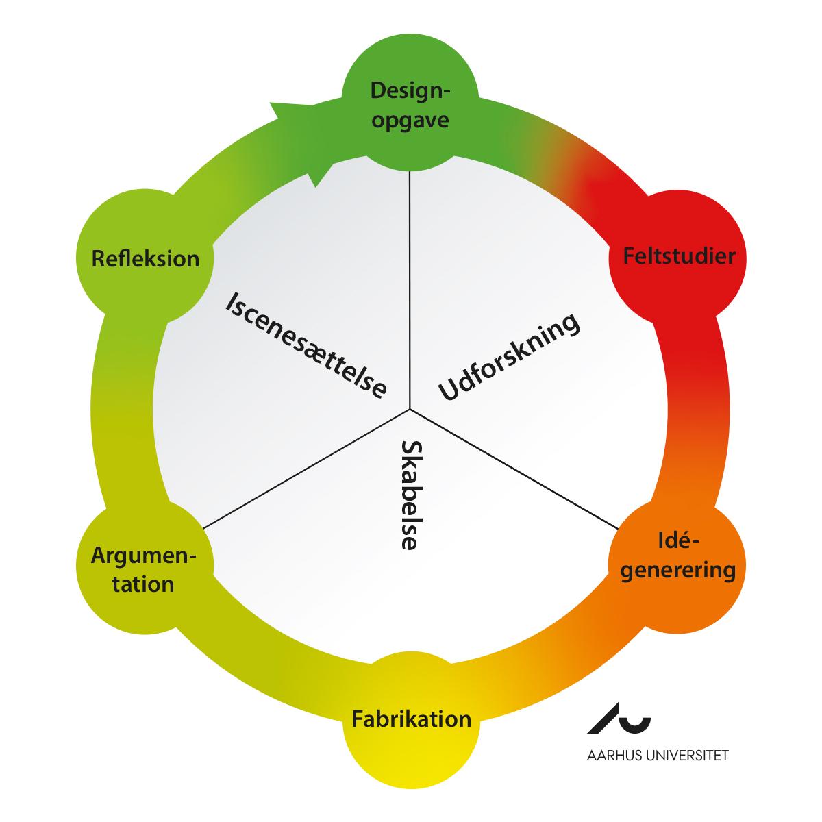 Designprocesmodellen