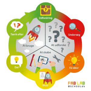 Designproces model for børn