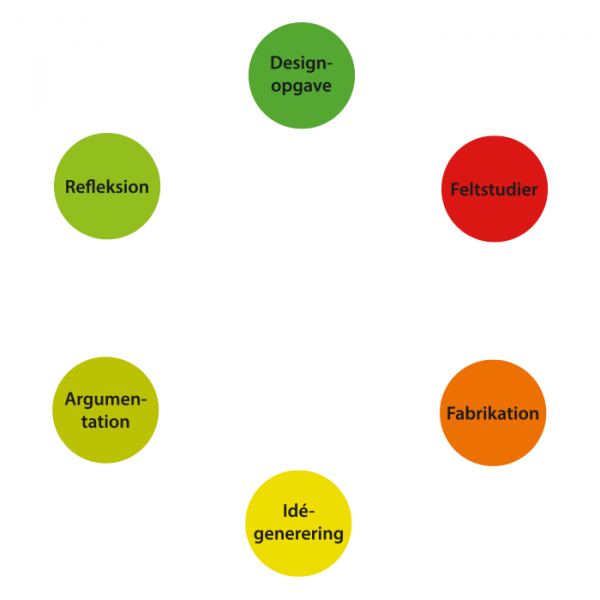 designprocesmodel cirkler