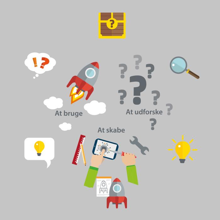 elementer til designprocescirklen til børn