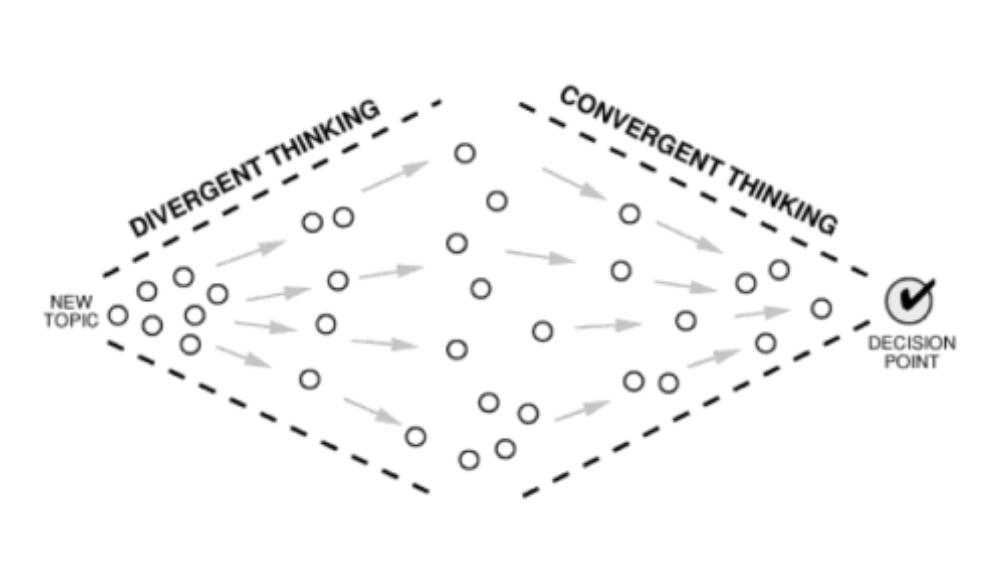 Illustration af divergent og konvergent