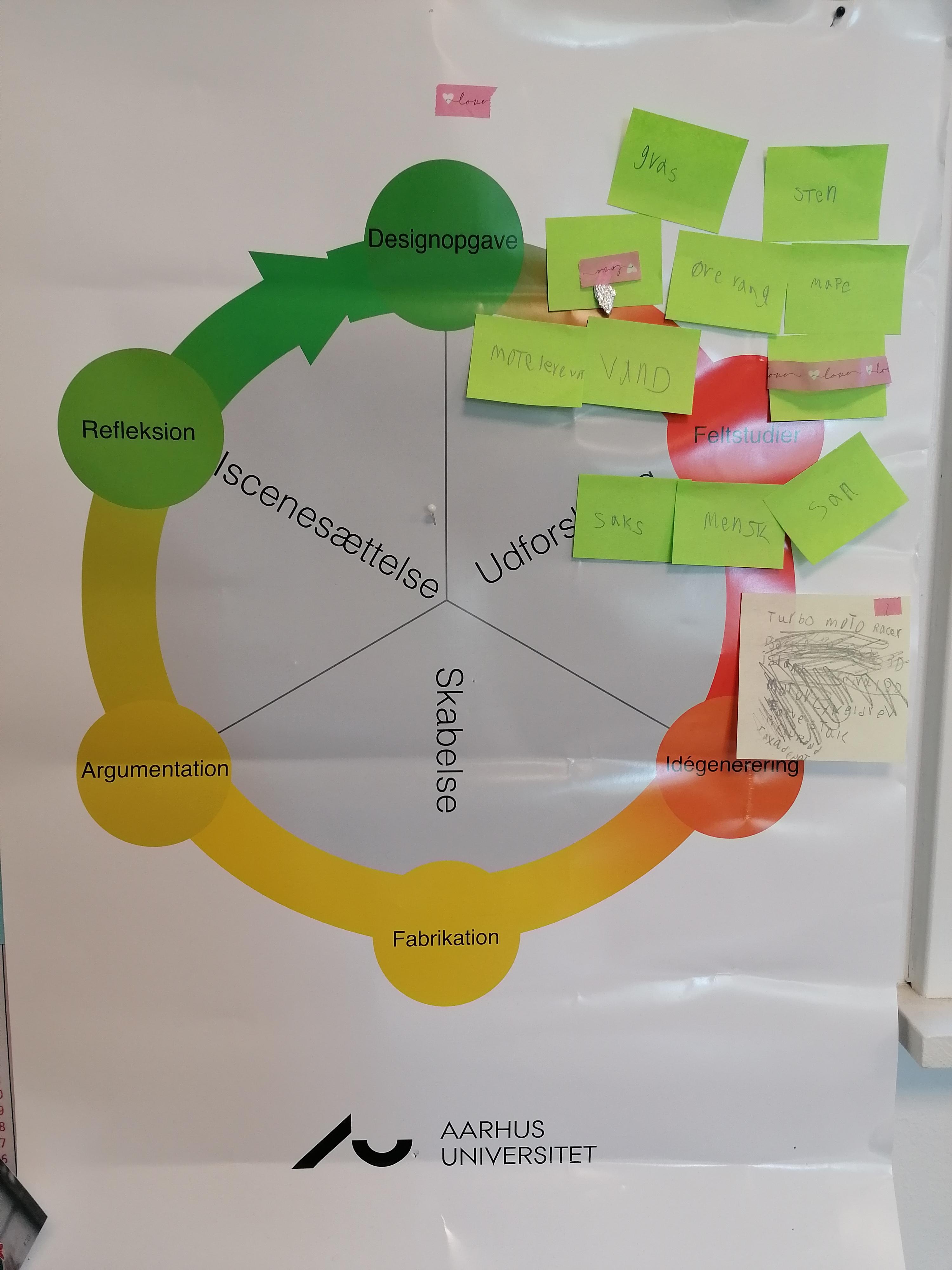 Designprocesmodel med sticky notes der viser elevernes erfaringer fra feltstudier af forskellige materialer