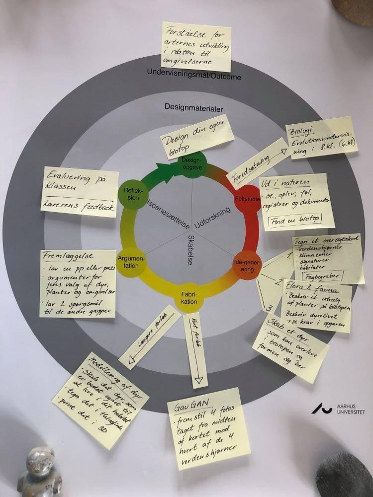 Foto fra lærerens forberedelse af forløbet - hvor en plakat med designprocesmodellen er anvendt som ramme. Der er mange post-it-sedler på de forskellige på plakaten med lærerens overvejelser.