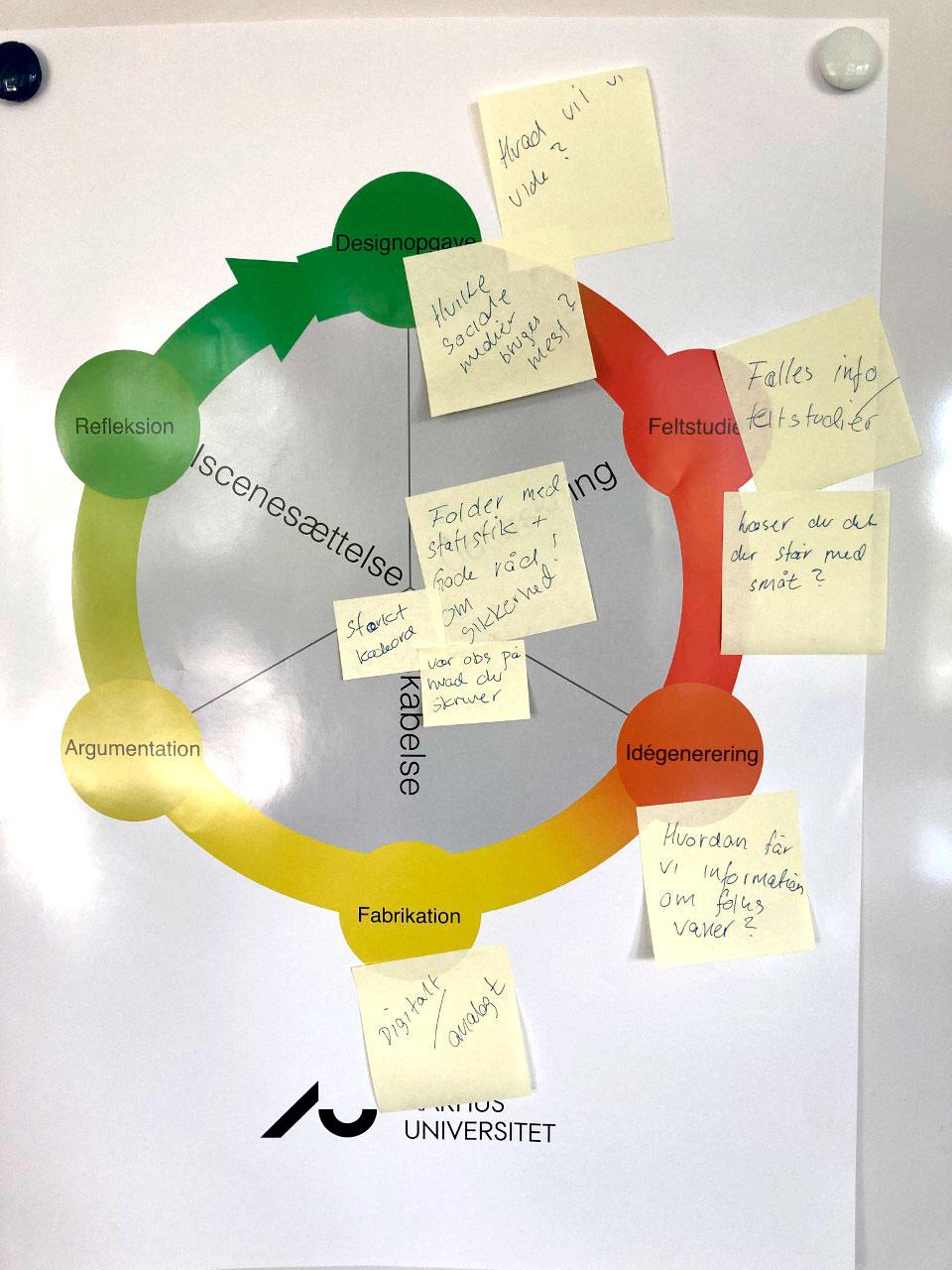 Designprocescirkel med gule post-it sedler på.