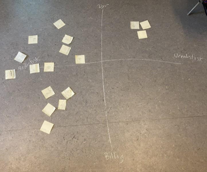 Elever har anvendt en matrix til at vurdere deres ideer i forhold til om ideerne er hhv billige/dyre og realistiske/urealistiske at skabe/producere